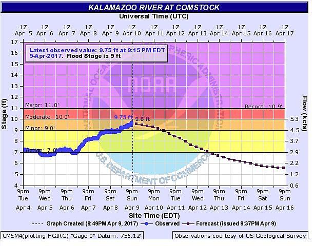 Comstock flood chart